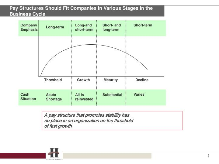 Pay Structures Should Fit Companies in Various Stages in the Business Cycle