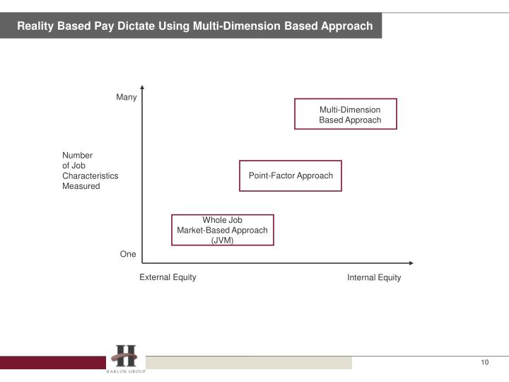 Reality Based Pay Dictate Using Multi-Dimension Based Approach