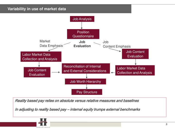 Variability in use of market data