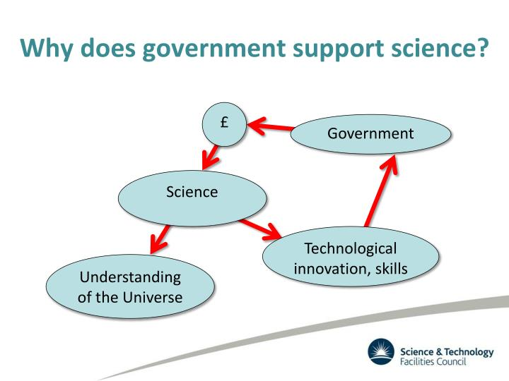 Why does government support science?