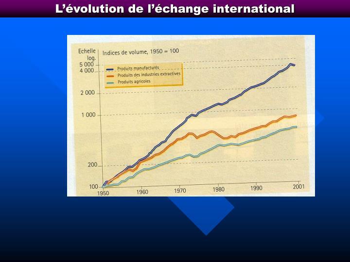 L'évolution de l'échange international