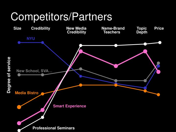 Competitors/Partners