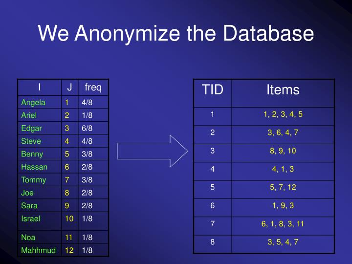 We Anonymize the Database