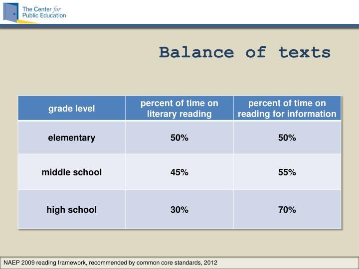 Balance of texts
