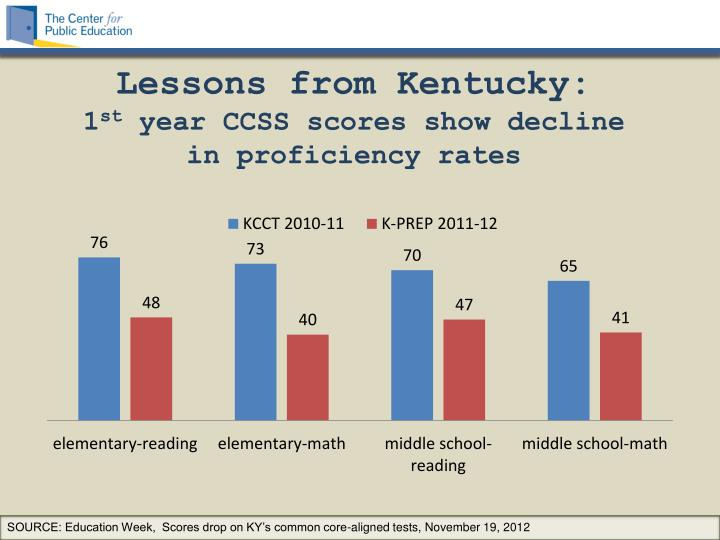 Lessons from Kentucky: