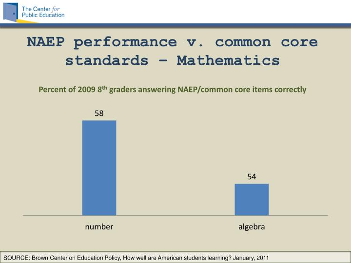 NAEP performance v. common core standards – Mathematics