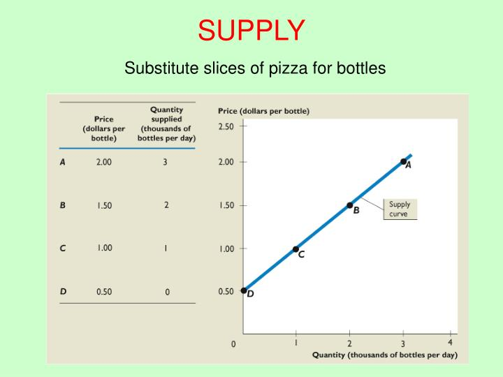 Supply substitute slices of pizza for bottles