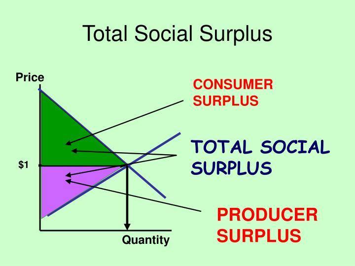 Total Social Surplus