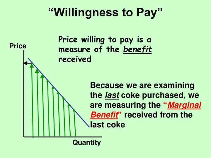 """""""Willingness to Pay"""""""