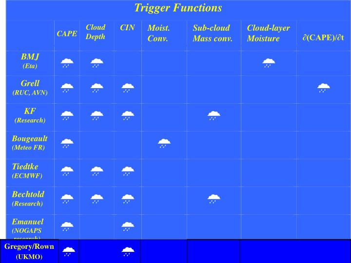 Trigger Functions