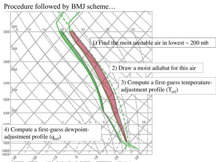 Procedure followed by BMJ scheme…
