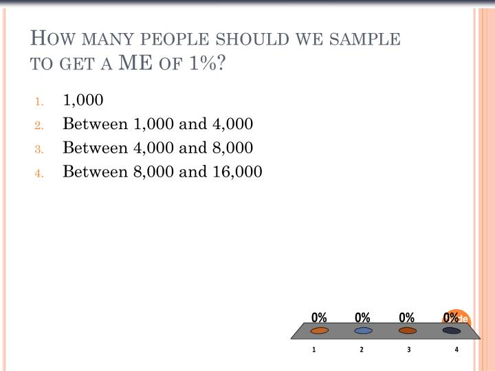 How many people should we sample to get a ME of 1%?