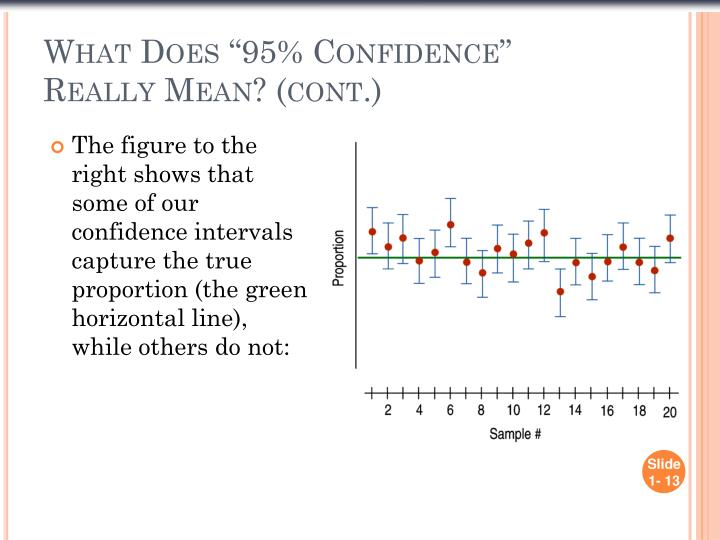 """What Does """"95% Confidence"""" Really Mean? (cont.)"""