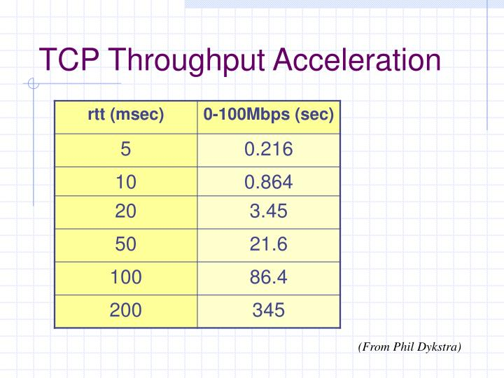 TCP Throughput Acceleration