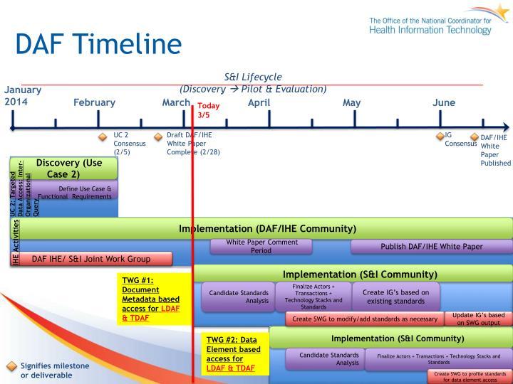 Daf timeline