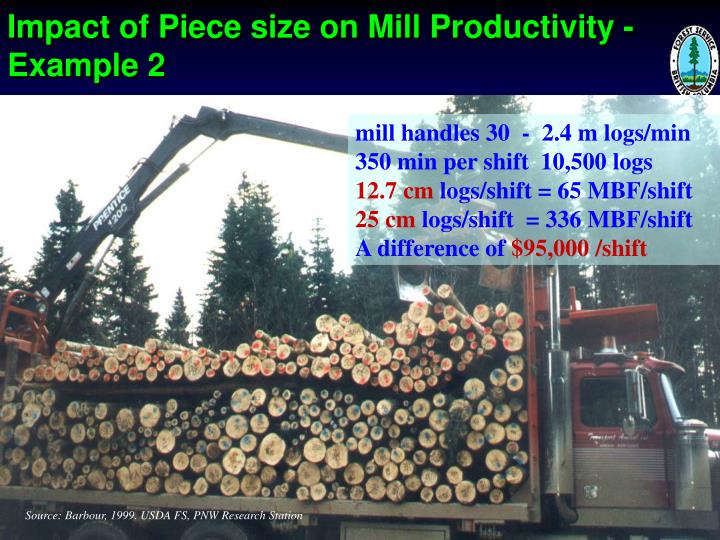 Impact of Piece size on Mill Productivity - Example 2