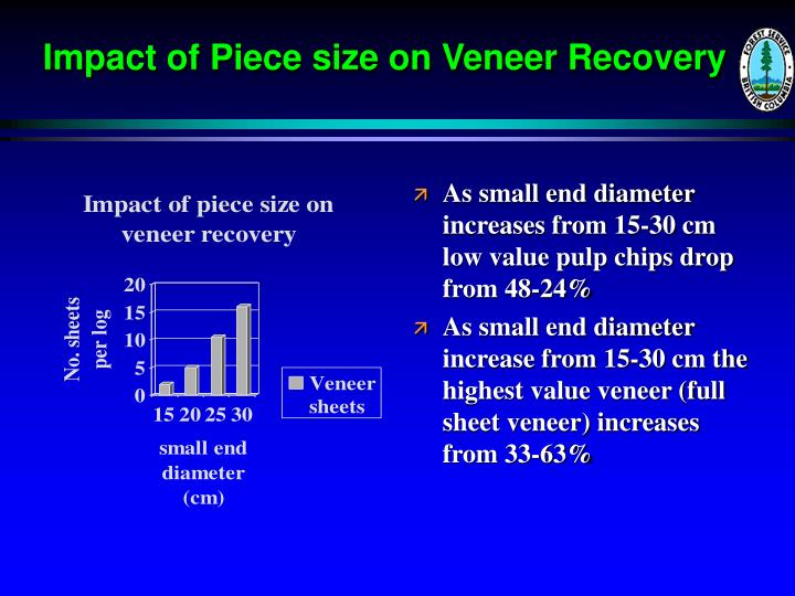 Impact of Piece size on Veneer Recovery