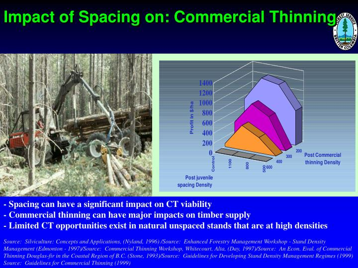 Impact of Spacing on: Commercial Thinning