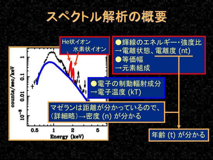 スペクトル解析の概要