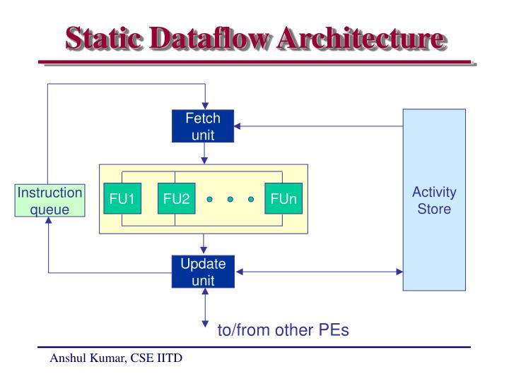 Static Dataflow Architecture