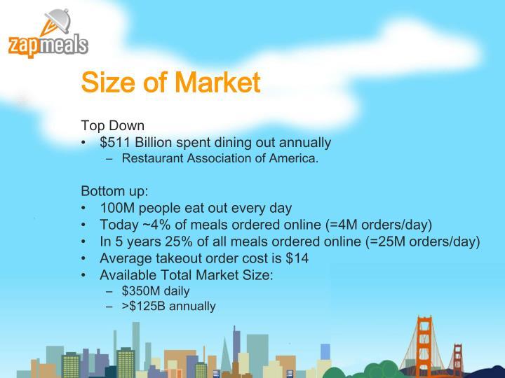 Size of Market