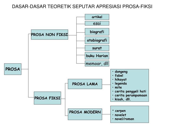 Ppt Apresiasi Prosa Fiksi Powerpoint Presentation Id 6088804