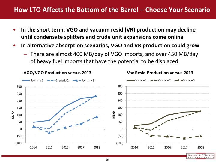 How LTO Affects the Bottom of the Barrel – Choose Your Scenario