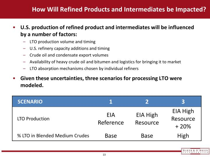 How Will Refined Products and Intermediates be Impacted?