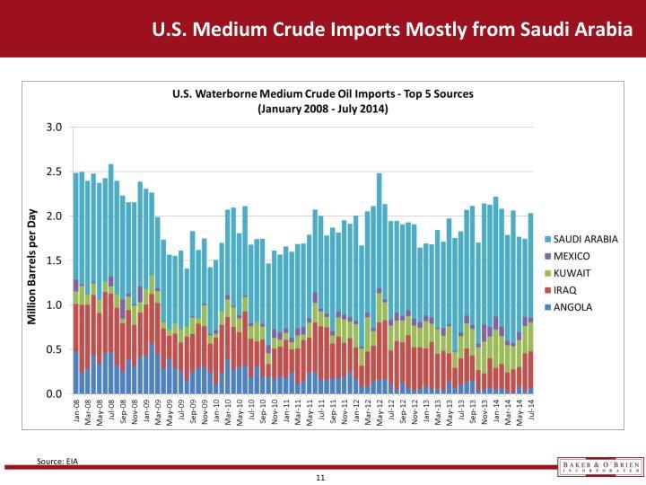 U.S. Medium Crude Imports Mostly from Saudi Arabia