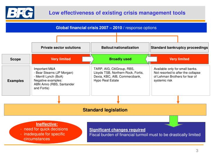 Low effectiveness of existing crisis management tools