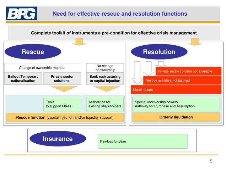 Need for effective rescue and resolution functions