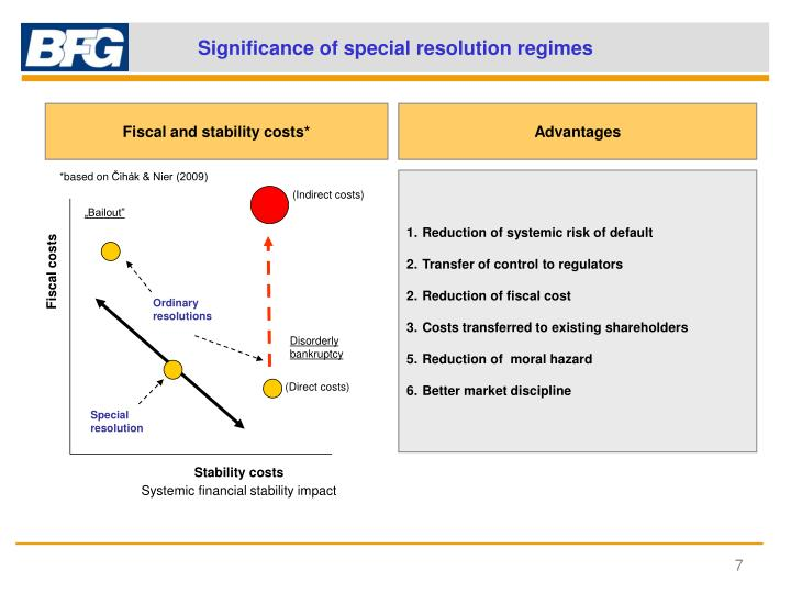 Significance of special resolution regimes