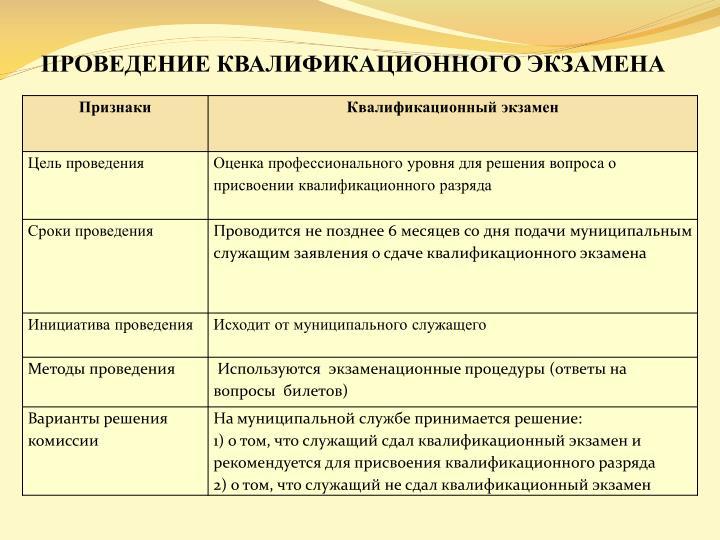 ПРОВЕДЕНИЕ КВАЛИФИКАЦИОННОГО ЭКЗАМЕНА