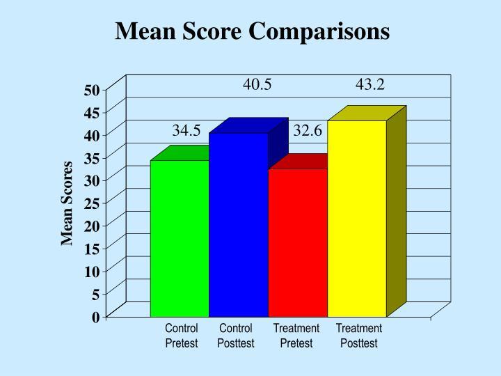 Mean Score Comparisons
