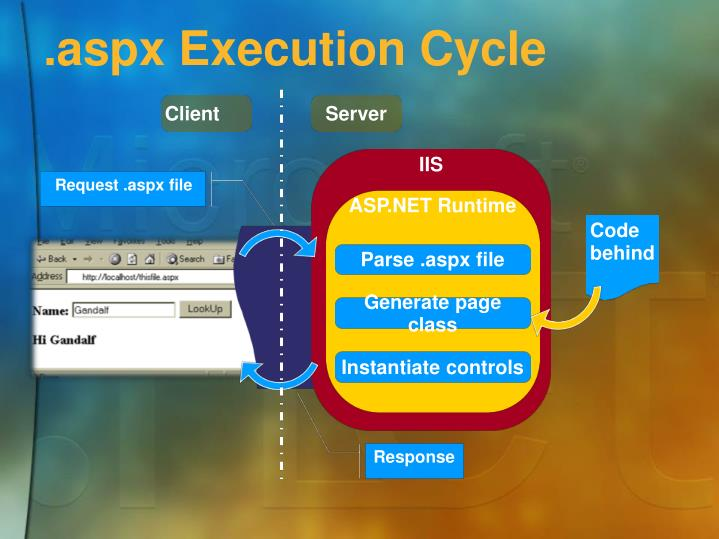 .aspx Execution Cycle
