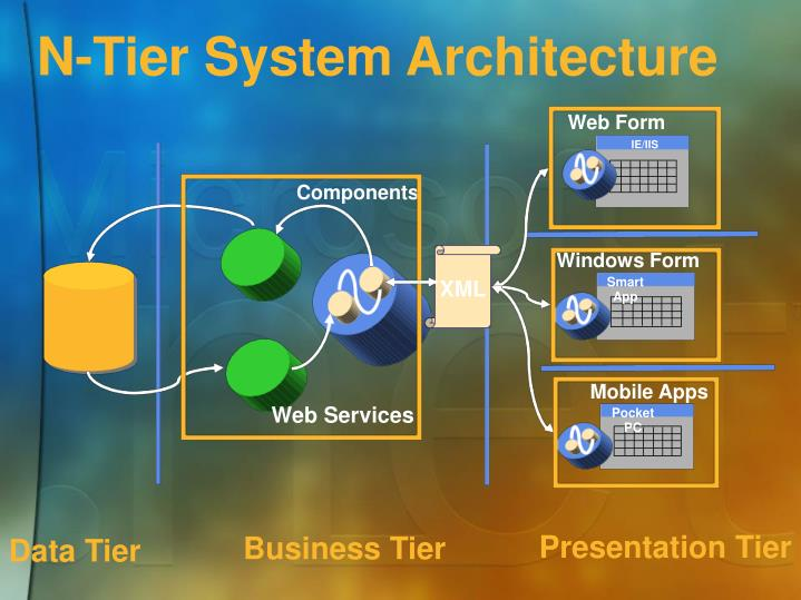N-Tier System Architecture