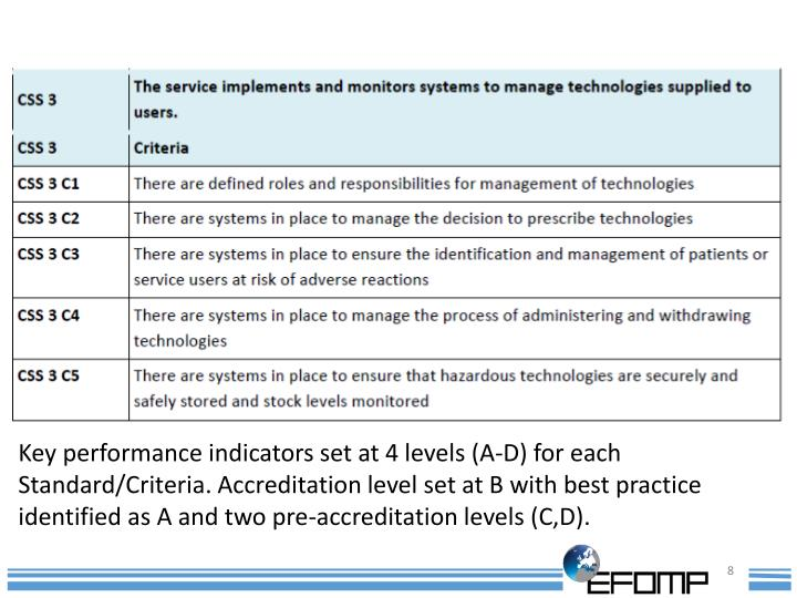 Key performance indicators set at 4 levels (A-D) for each Standard/Criteria. Accreditation level set at B with best practice identified as A and two pre-accreditation levels (C,D).