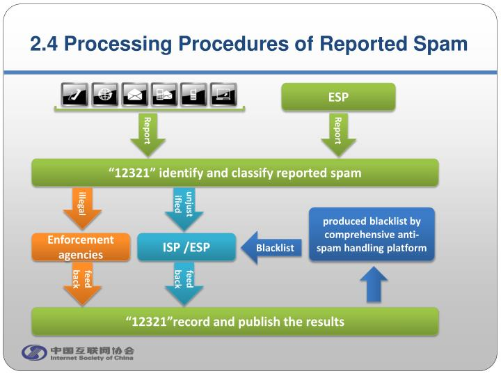 2.4 Processing Procedures of Reported Spam