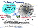 the swarm of resources