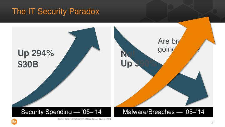 The it security paradox