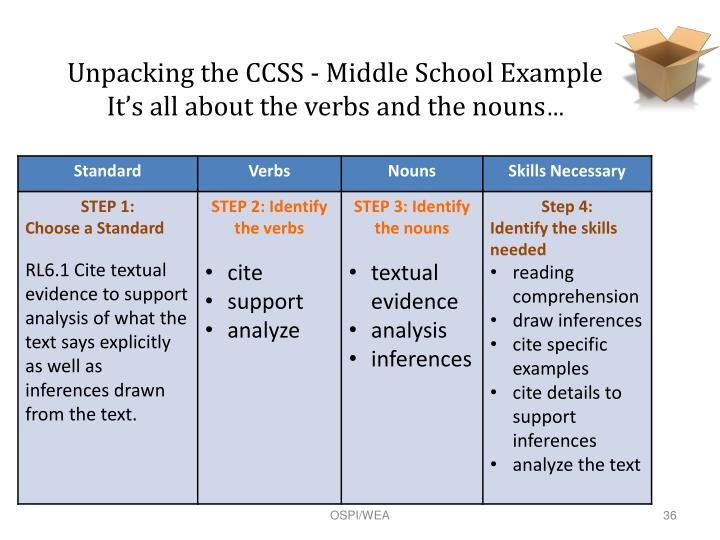 Unpacking the CCSS