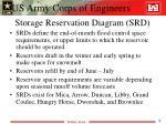 storage reservation diagram srd