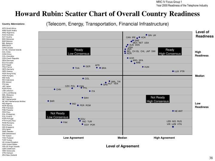 Howard Rubin: Scatter Chart of Overall Country Readiness