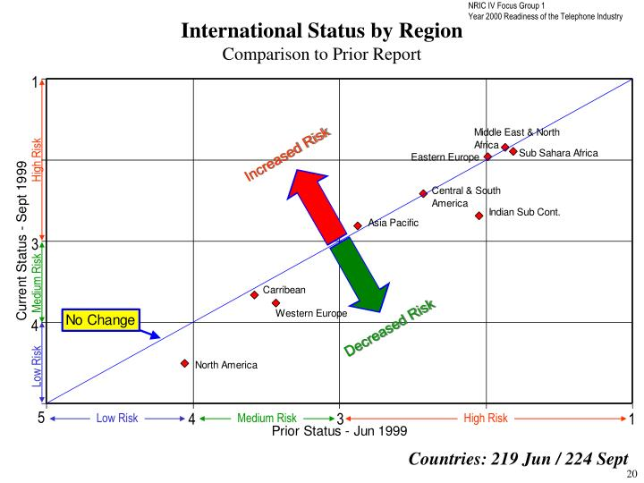 International Status by Region