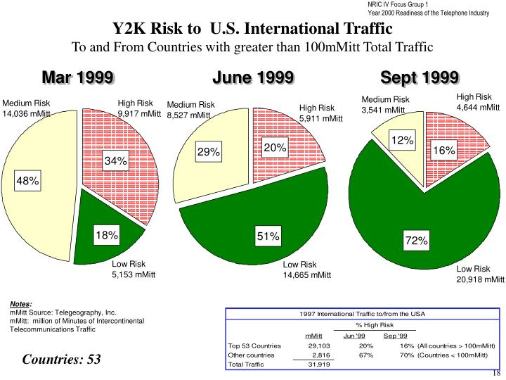 Y2K Risk to  U.S. International Traffic