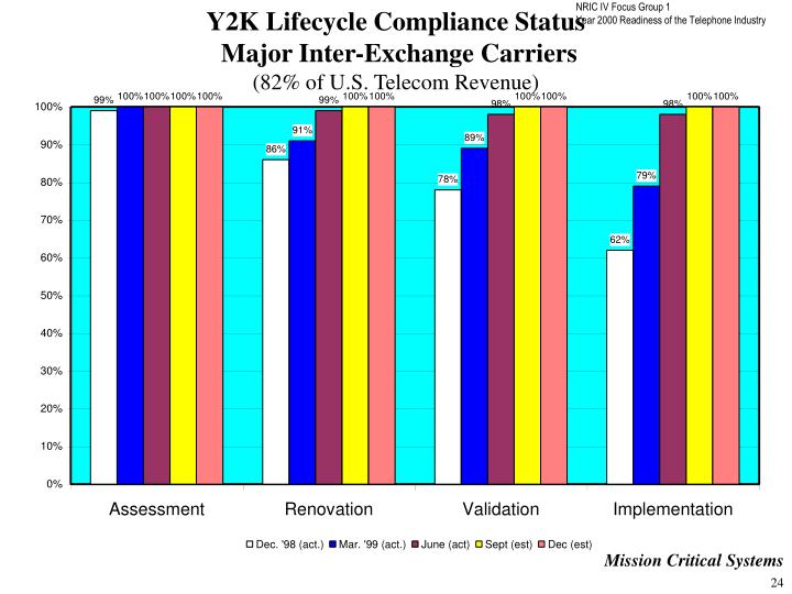 Y2K Lifecycle Compliance Status