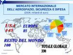 mercato internazionale dell aerospazio sicurezza e difesa 2009 miliardi di euro