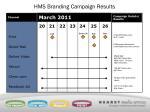hms branding campaign results