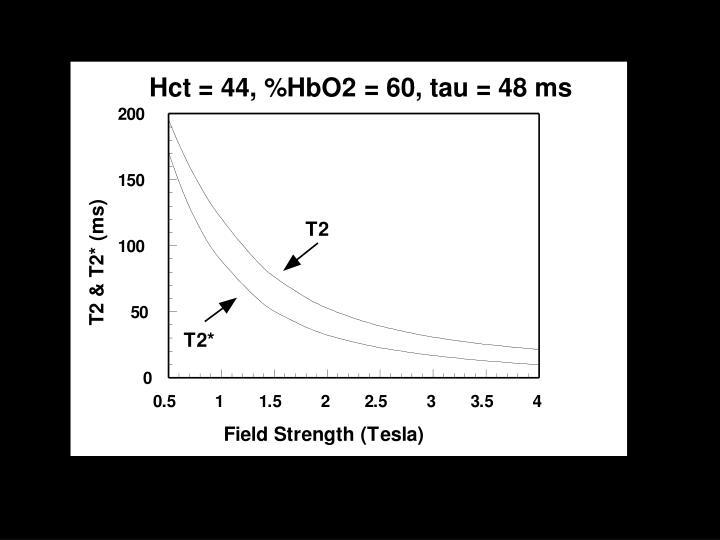 Hct = 44, %HbO2 = 60, tau = 48 ms