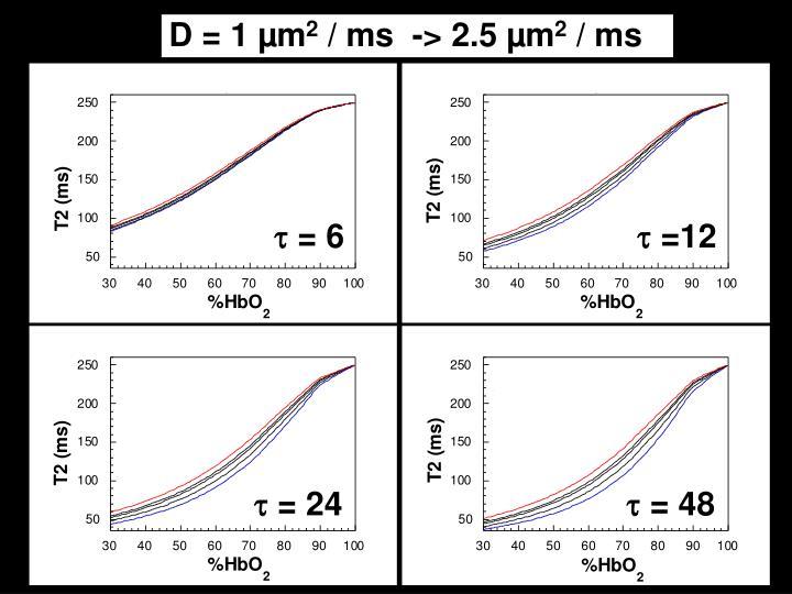 D = 1 µm